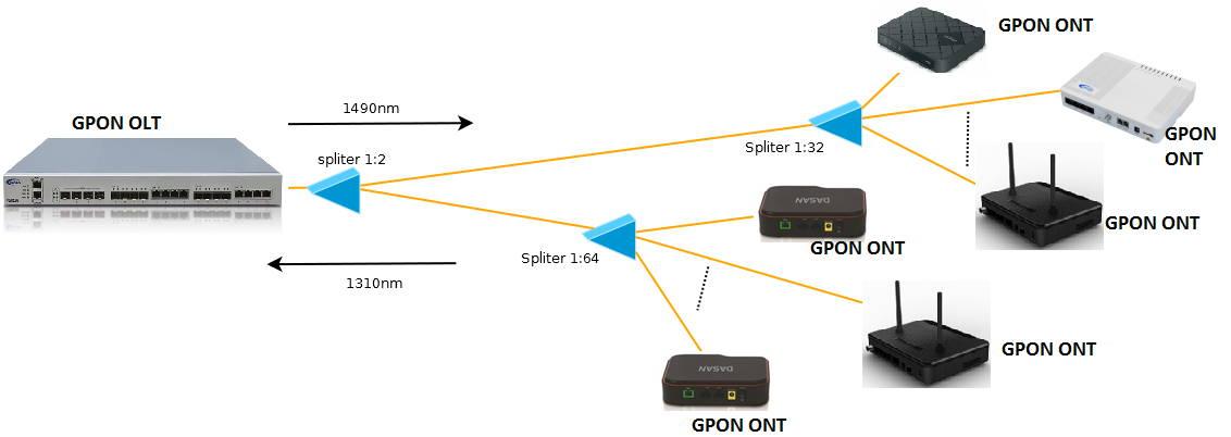Czym jest technologia GPON?